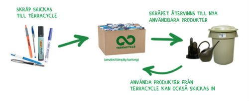 Insamling pennor TerraCycle